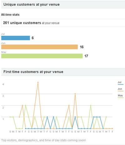 foursquare_analytics_2