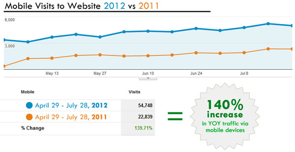 mobile_visit_increase