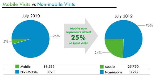mobile_vs_non