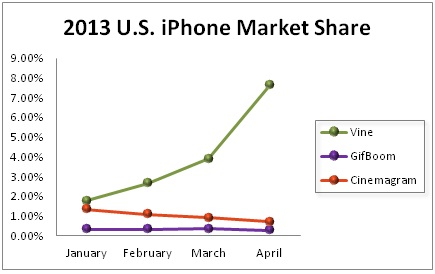 2013 us iphone market share