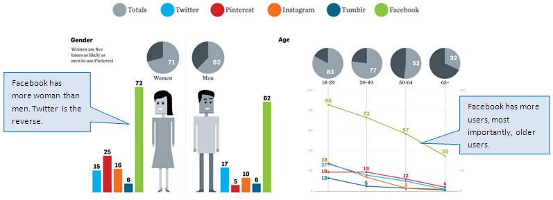 socialmediademographics