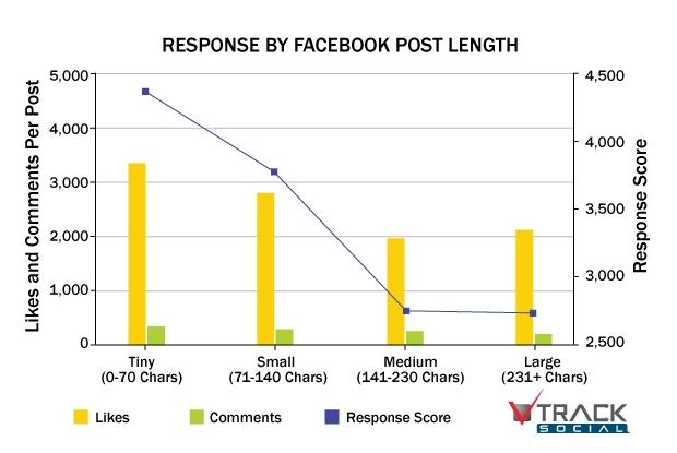 facebook-responsechart