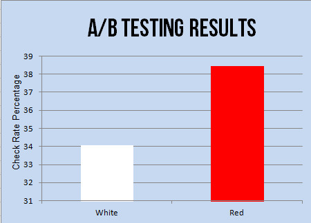 PBIBRES-Percentage-Graph