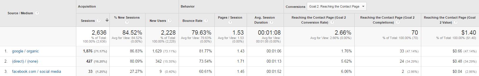 Google Analytics Web Traffic Report