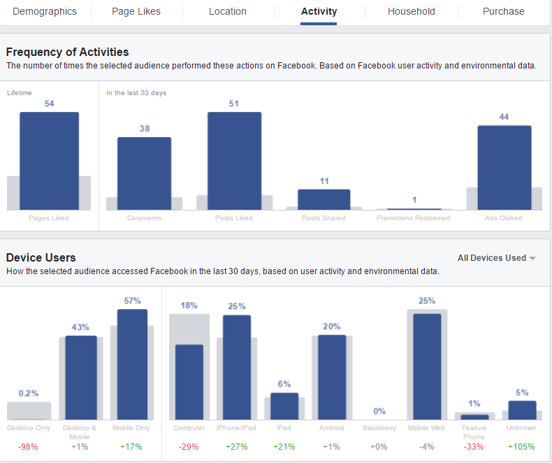 facebook audience activity insights