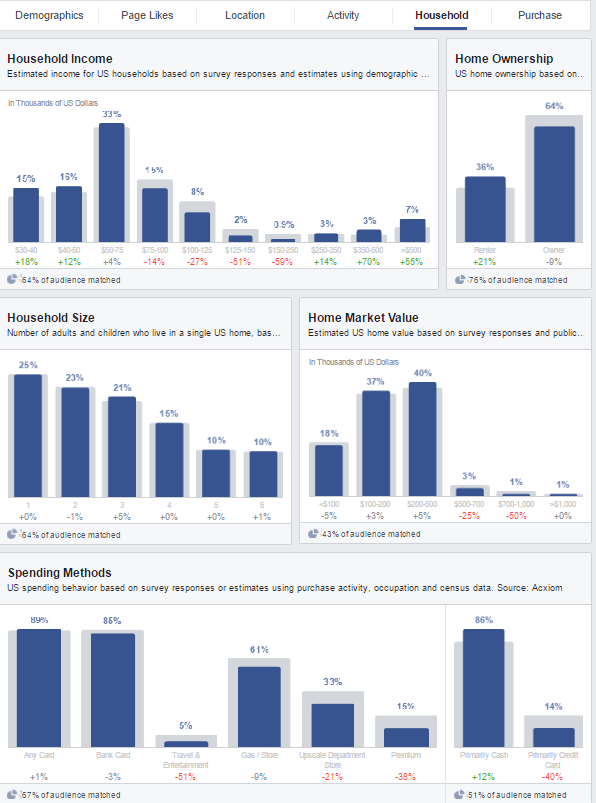 facebook audience household insights