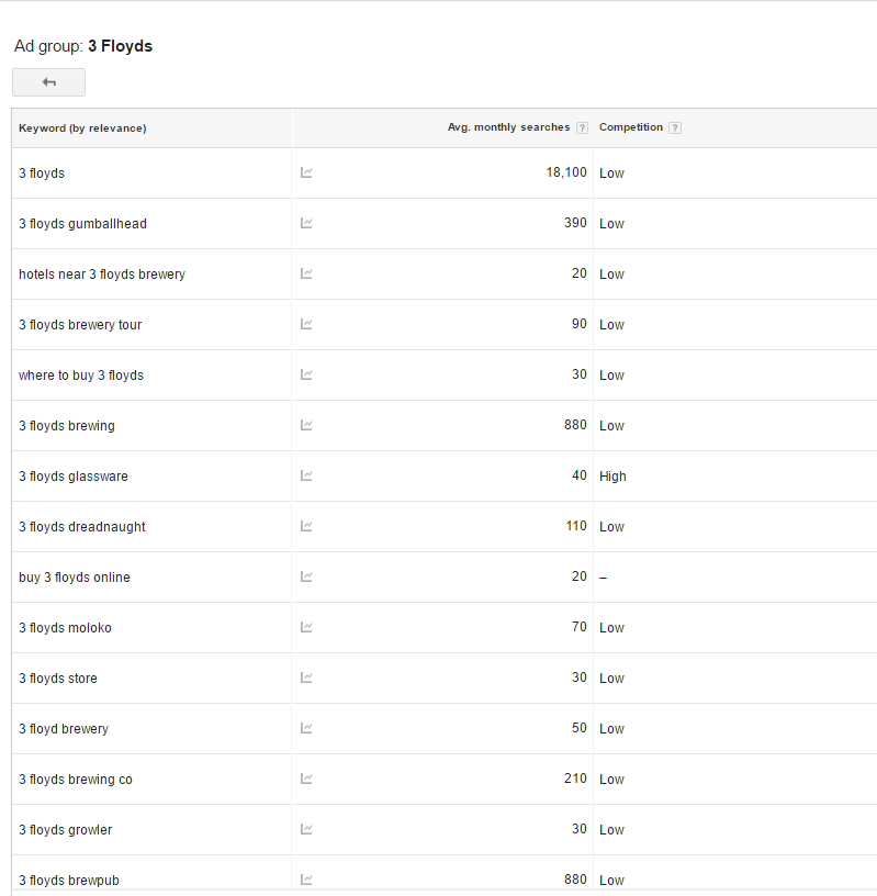 google keyword planner search volume data