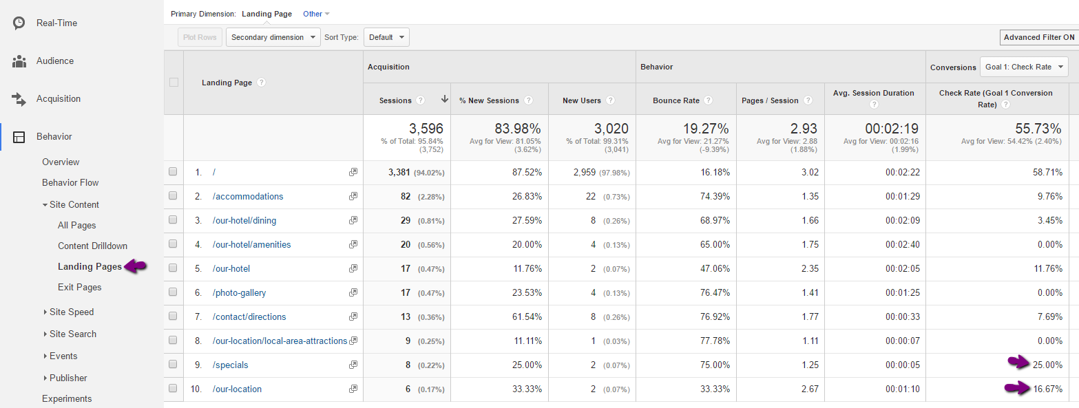 google analytics landing page report for hotel website