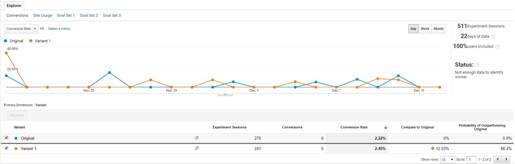 google analytics experiment report