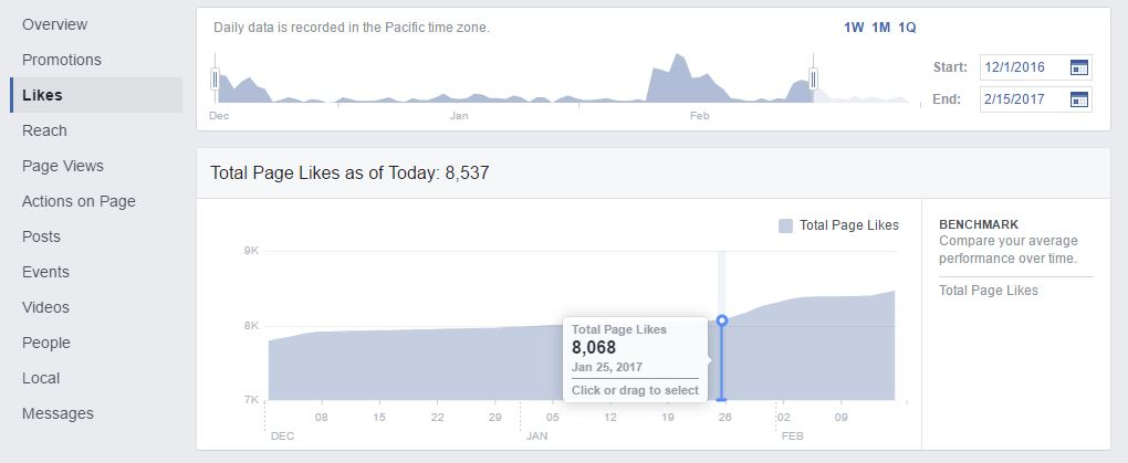 Facebook Insights - Likes