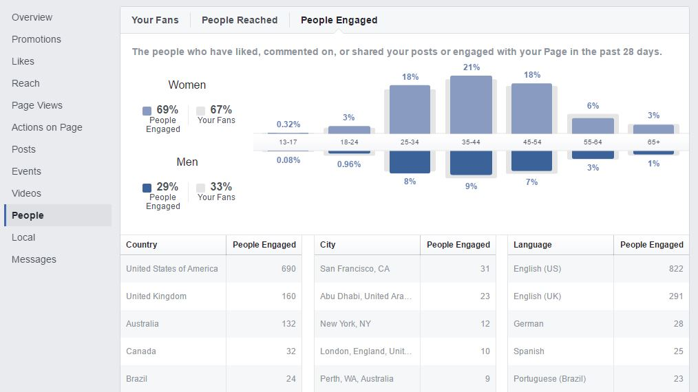 Facebook Insights - People