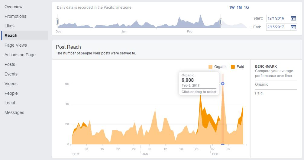 Facebook Insights - Reach
