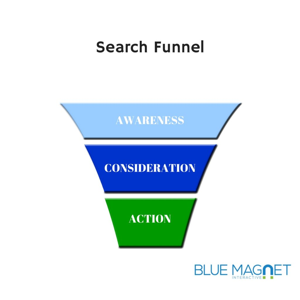 hotel search funnel - keyword research for hotel websites