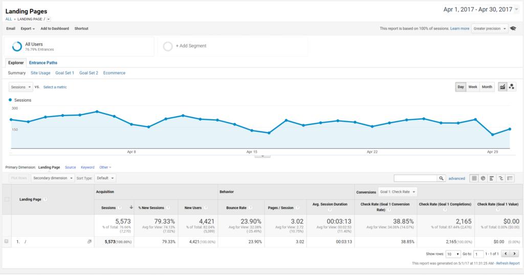 google analytics landing page dashboard