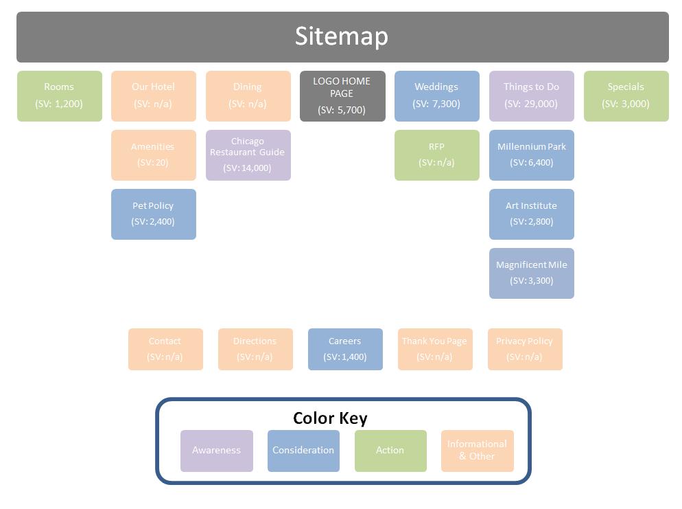 hotel website sitemap strategy