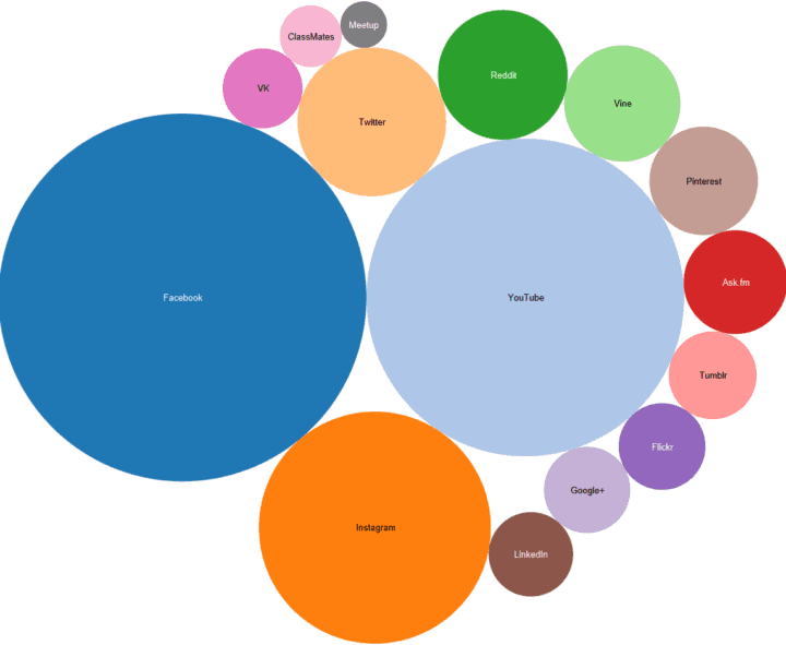 top social networking sites-bubbles