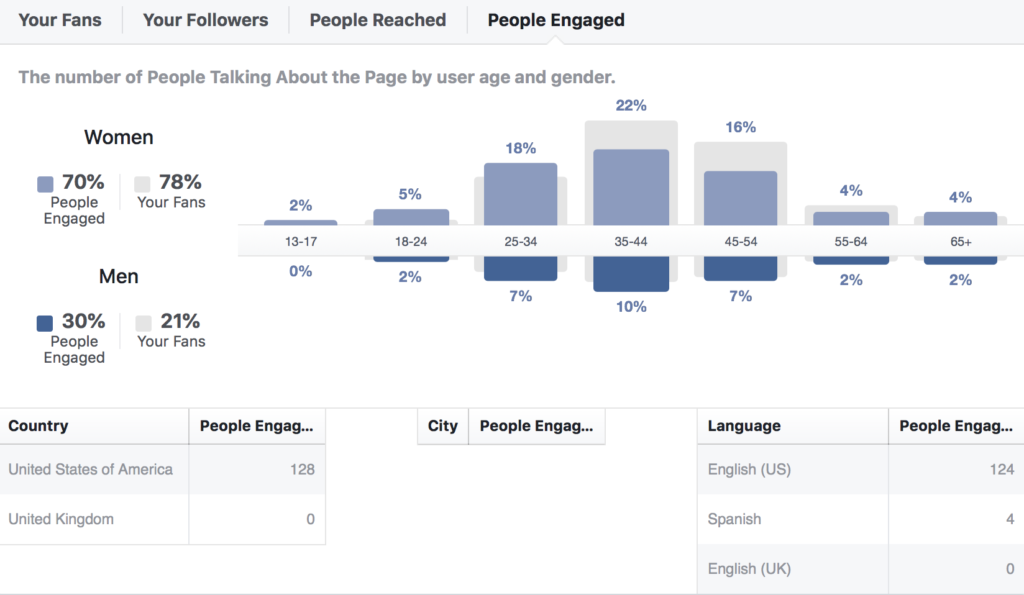 Facebook Insights People Statistics