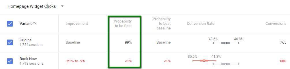 google optimize experiment probability