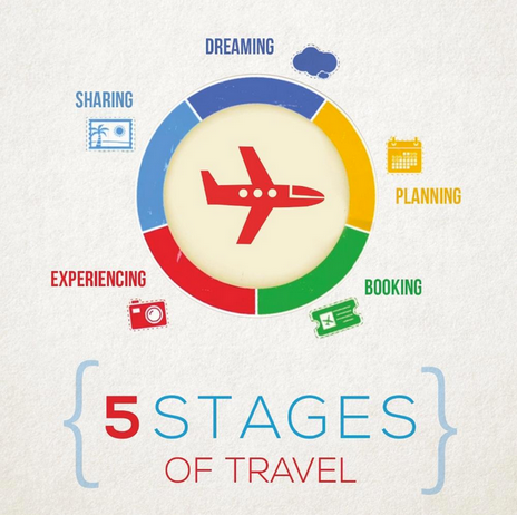5 Stages of Travel (2)