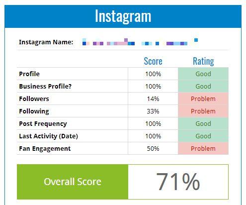 instagram analytics performance score social media