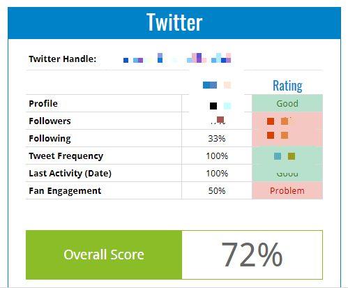 twitter analytics performance score social media