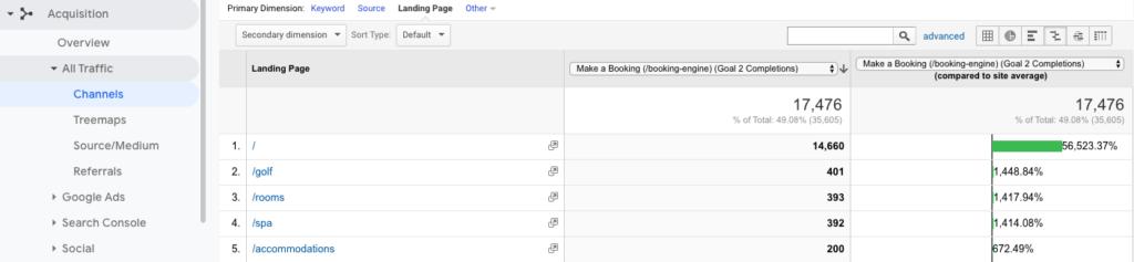 google analytics channel report conversions comparison